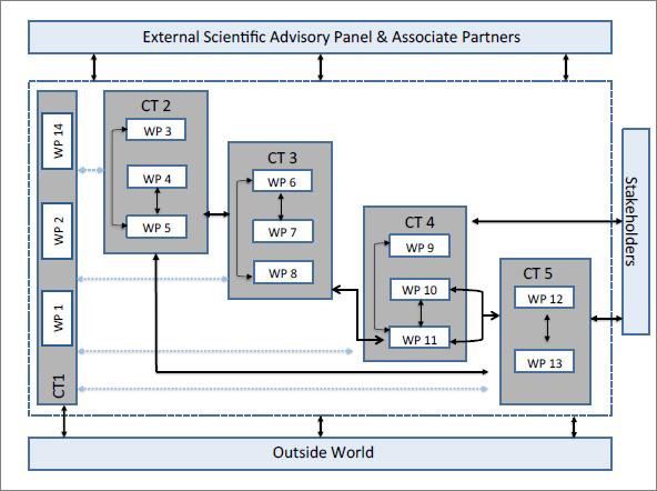 Schematics of PREFACE work organisation